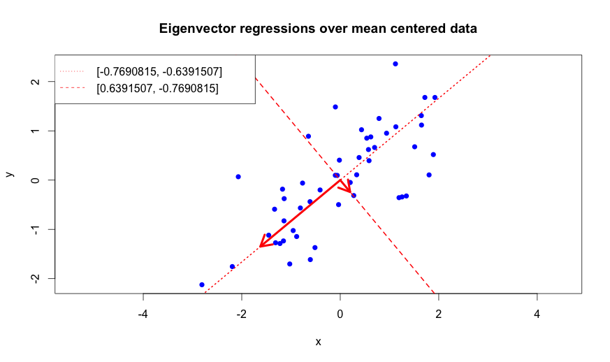 Eigenvector regressions over mean centered data