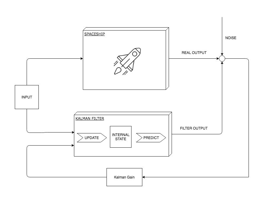Apollo program, Kalman Filter and go-filter - Cybernetist