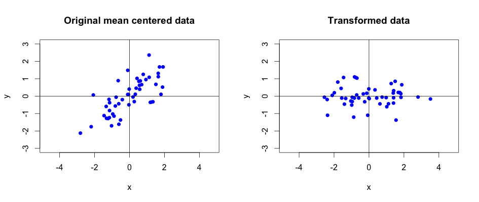 Original vs. transformed data