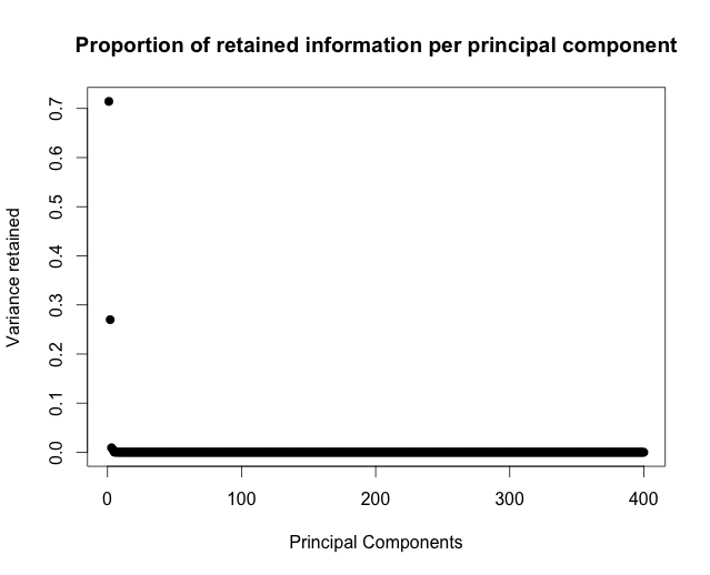 Proportion of retained variance